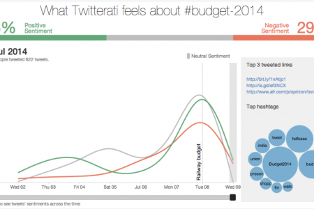Twitter Sentiment Analysis for Union Budged 2014 Infographic