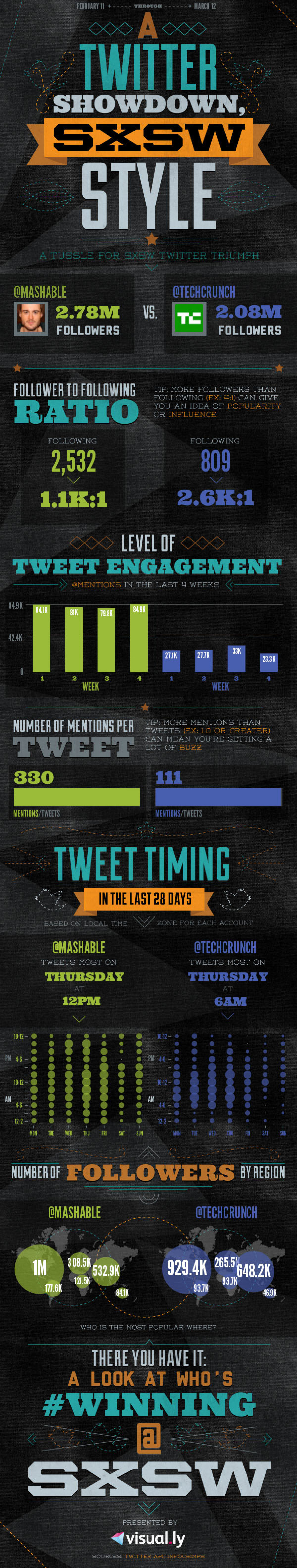 Twitter Showdown: Mashable versus TechCrunch Infographic