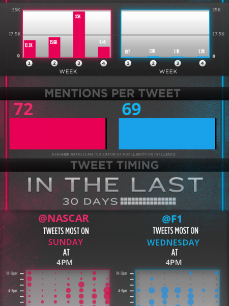 Twitter Showdown: Nascar vs. Formula 1 Infographic