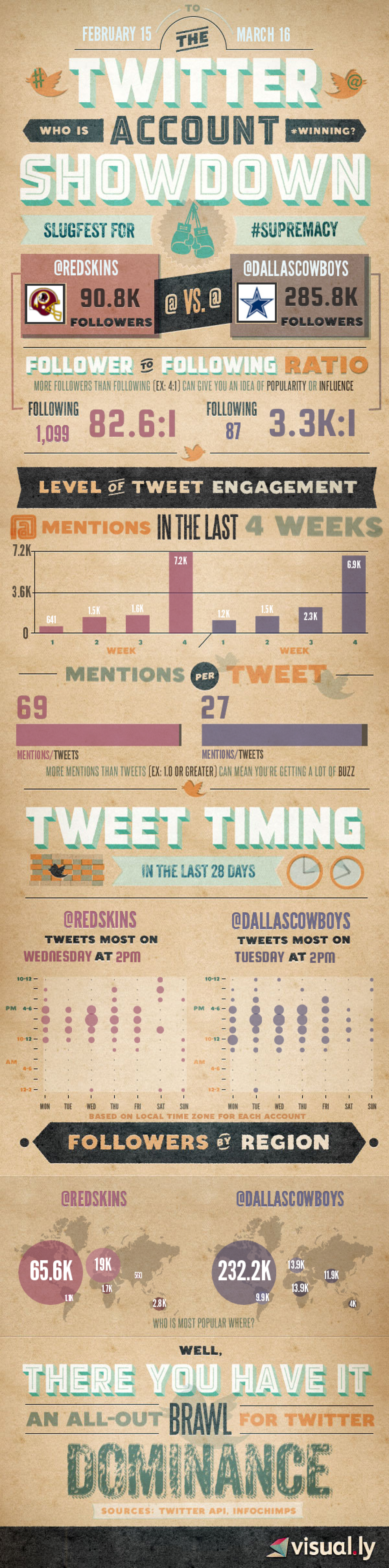 Twitter Slugfest for Supremacy: Redskins vs. Cowboys Infographic