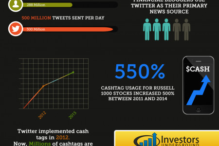Twitter Stock Market Statistics Infographic