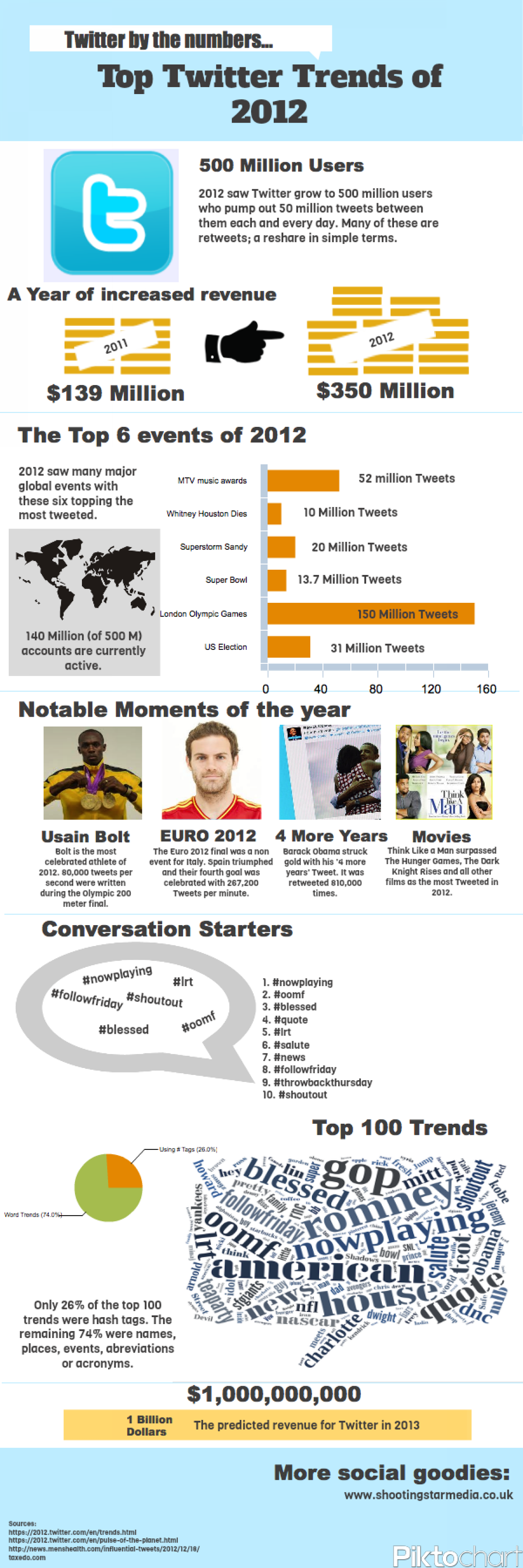 Twitter Trends 2012 Infographic