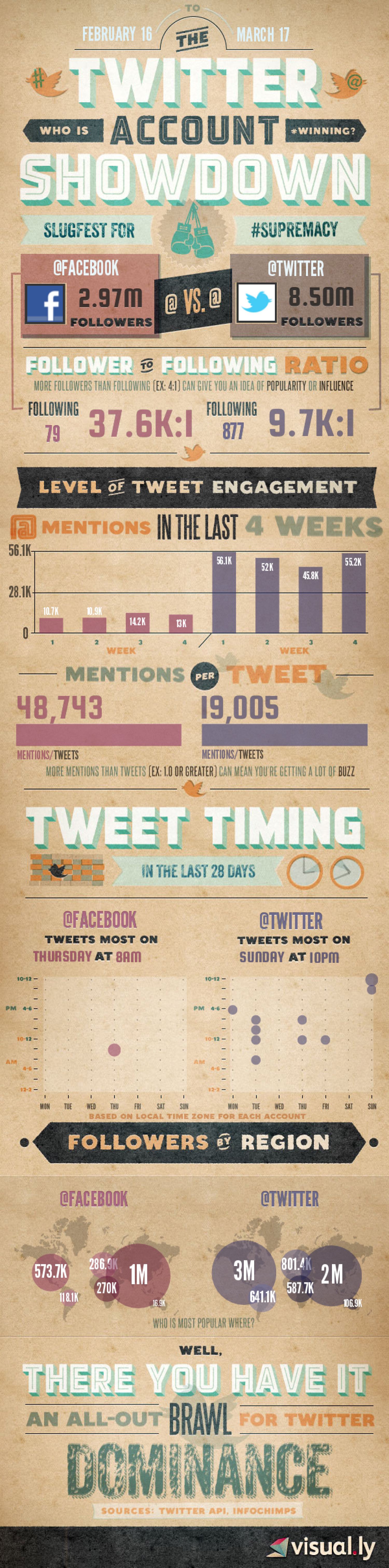 Twitter vs. Facebook Showdown Infographic