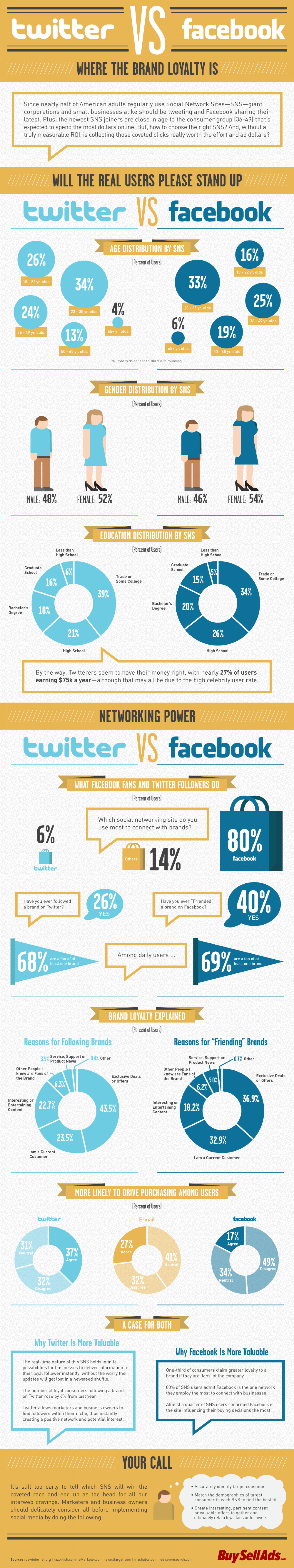 Twitter vs Facebook Infographic