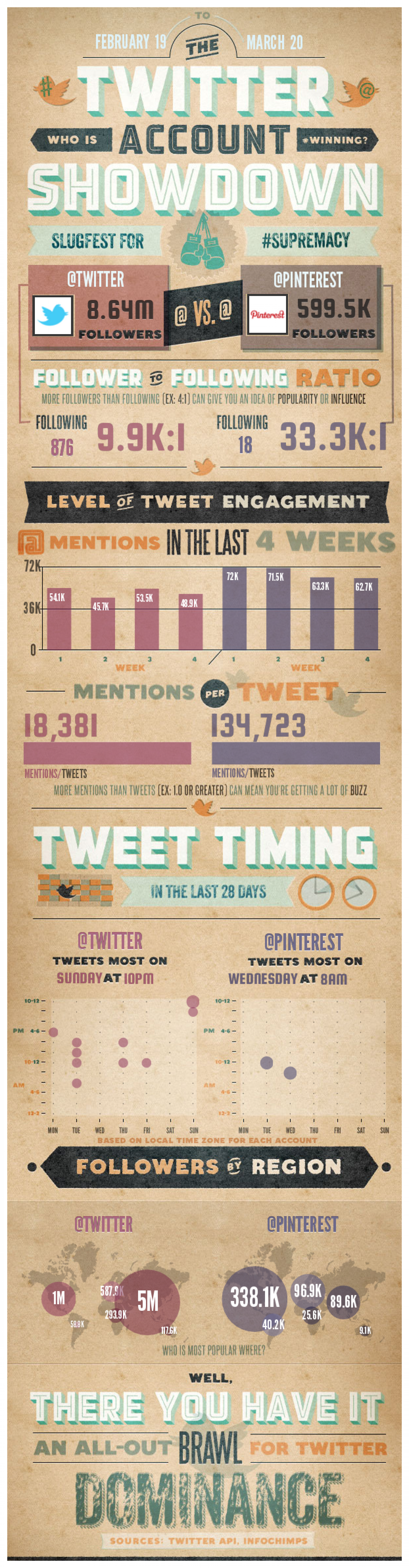Twitter Vs Pinterest Infographic