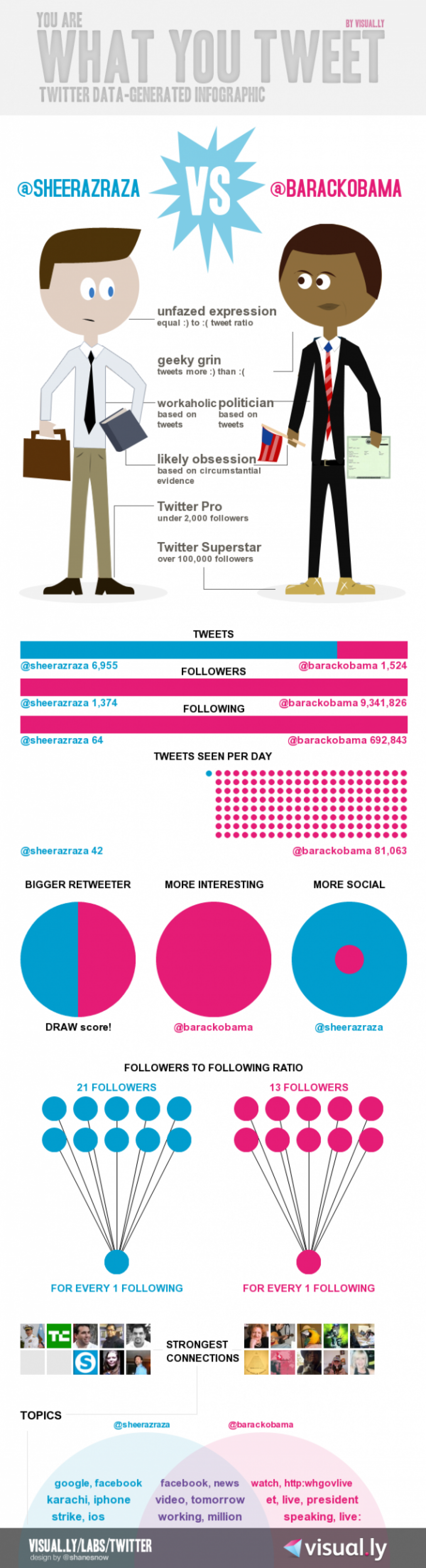 Twitterize Yourself Lets You Generate Your Own Twitter Infographic Infographic