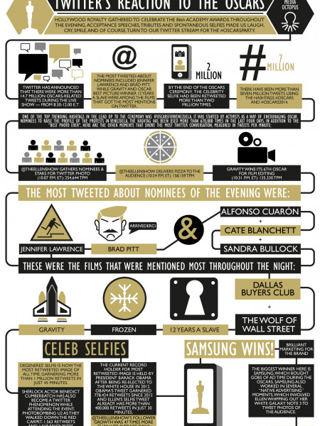 Twitter's reaction to the Oscars Infographic