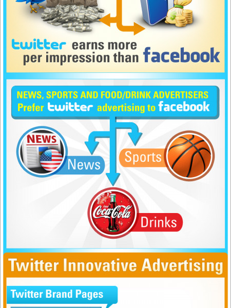 Twitter's Revenue and Marketing Infographic
