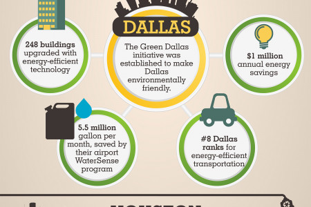 Two Energy Efficient Cities Infographic