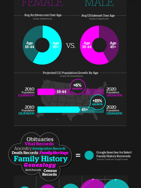 Two Family History  Infographic