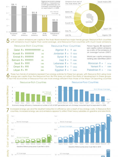 Two Trends of Energy and Carbon Emissions in the Arab World Infographic