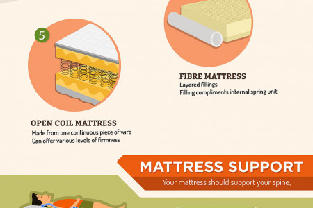 Type of Mattress Infographic