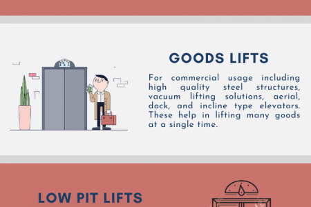 Types & Uses of Commercial Lifts Infographic