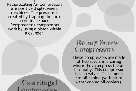 Types of Air Compressor Infographic