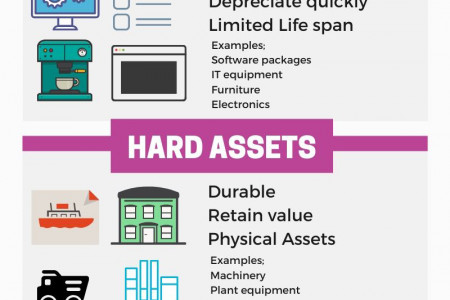 Types of Asset Finance Infographic