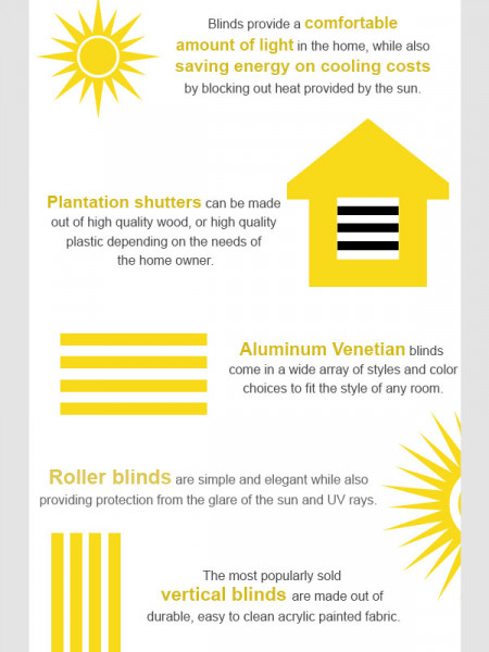 Different Types of Blinds Infographic