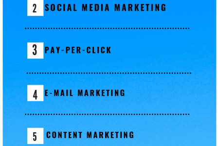 types of digital marketing Infographic