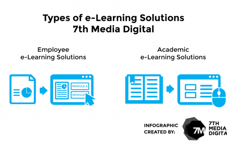 Types of e-Learning Solutions 7th Media Digital Infographic