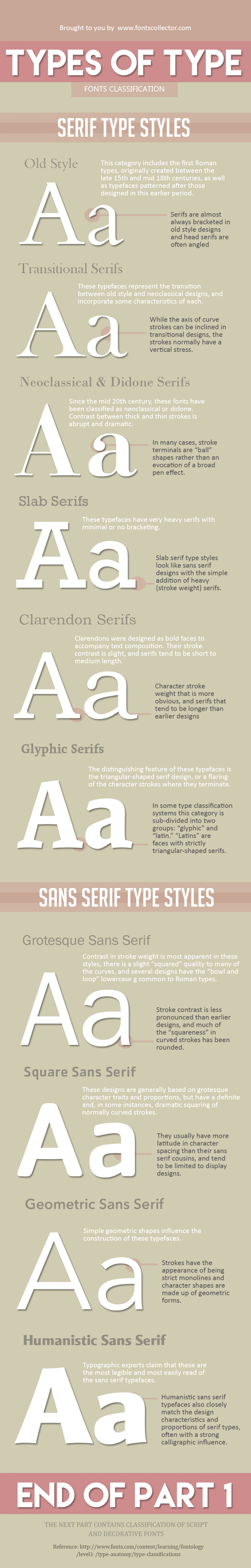 Types of Fonts Infographic