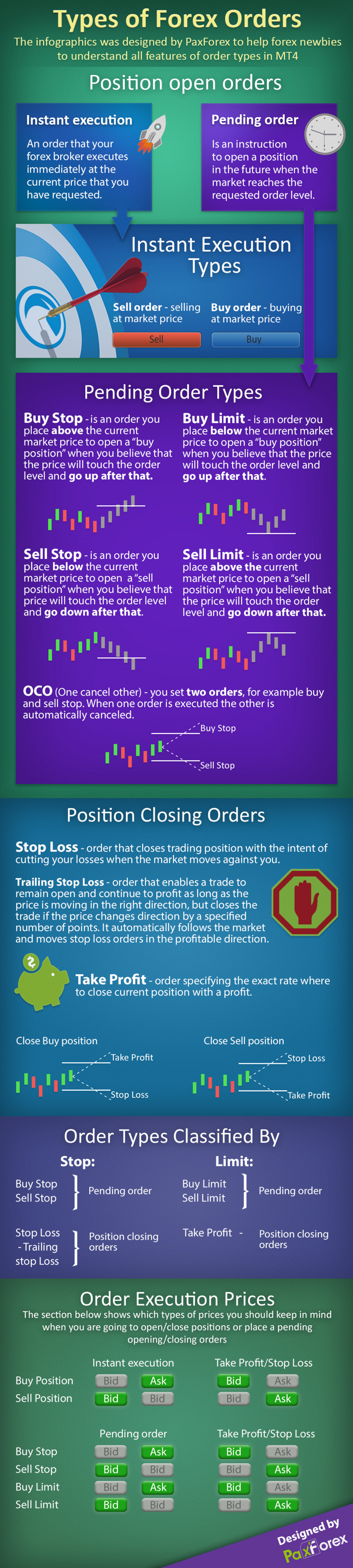 Types of Forex Orders Infographic