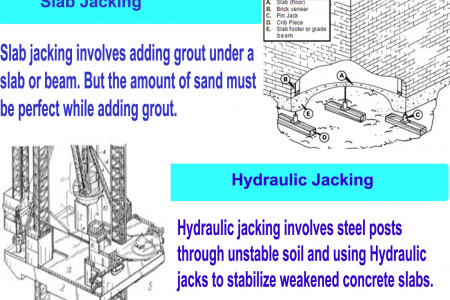 Types of Foundation Repair Methods Used In Home Raising Infographic