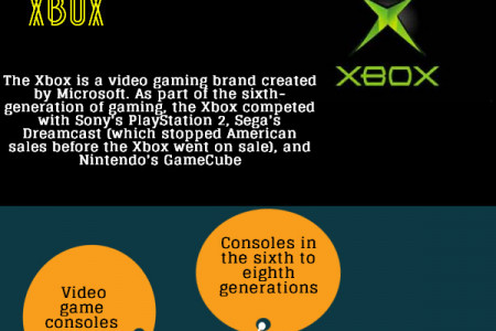 Types Of Gaming Consoles Infographic