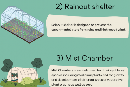 Types of greenhouse structures Infographic
