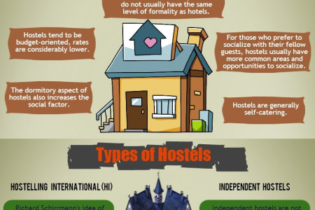 Types of Hostels Infographic