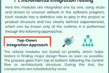 Types of Integration Testing Infographic