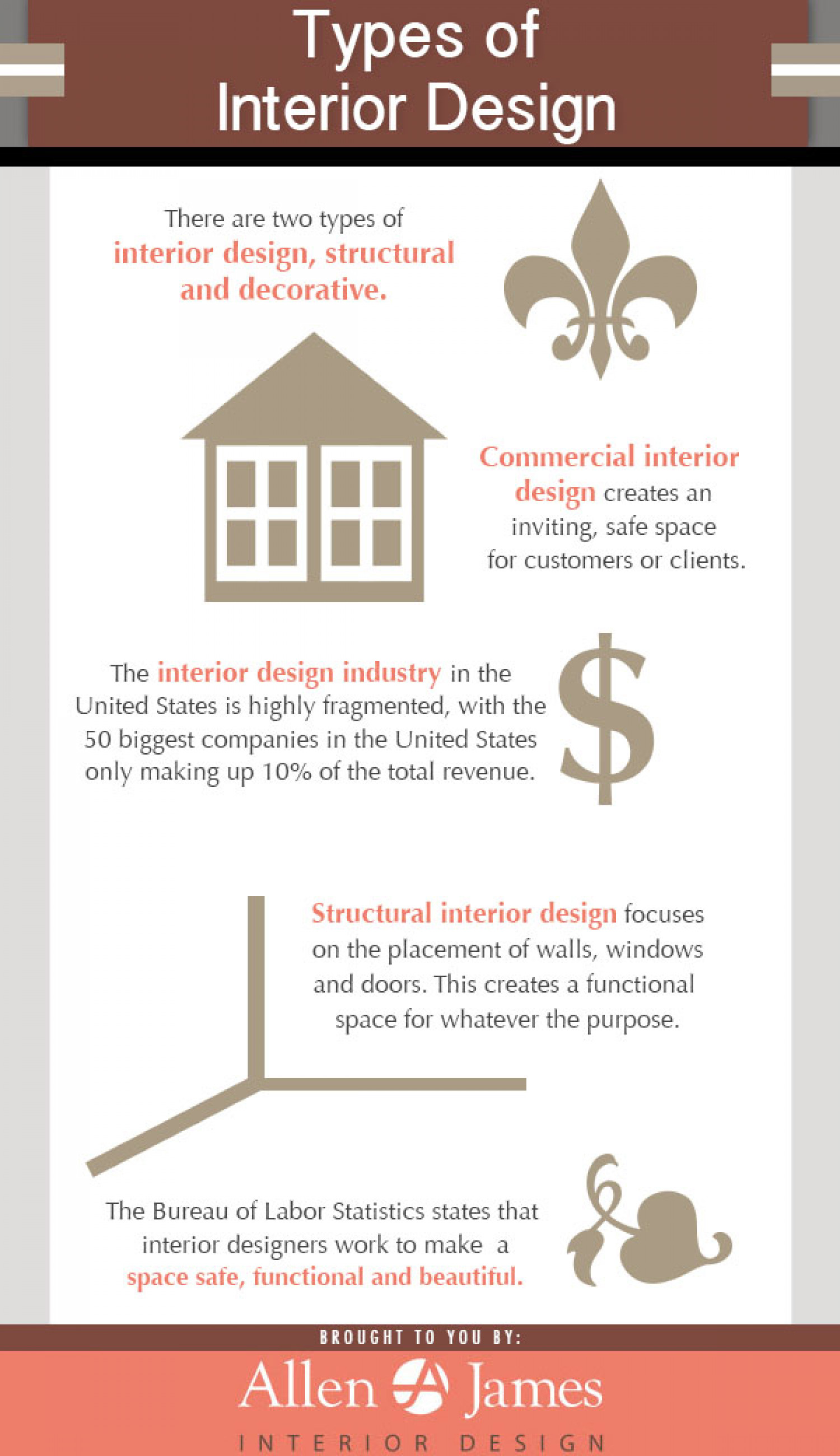 Types of Interior Design Infographic