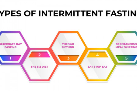 TYPES OF INTERMITTENT FASTING Infographic