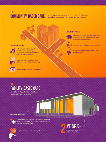 Types of Long Term Care and Where to Get Them Infographic
