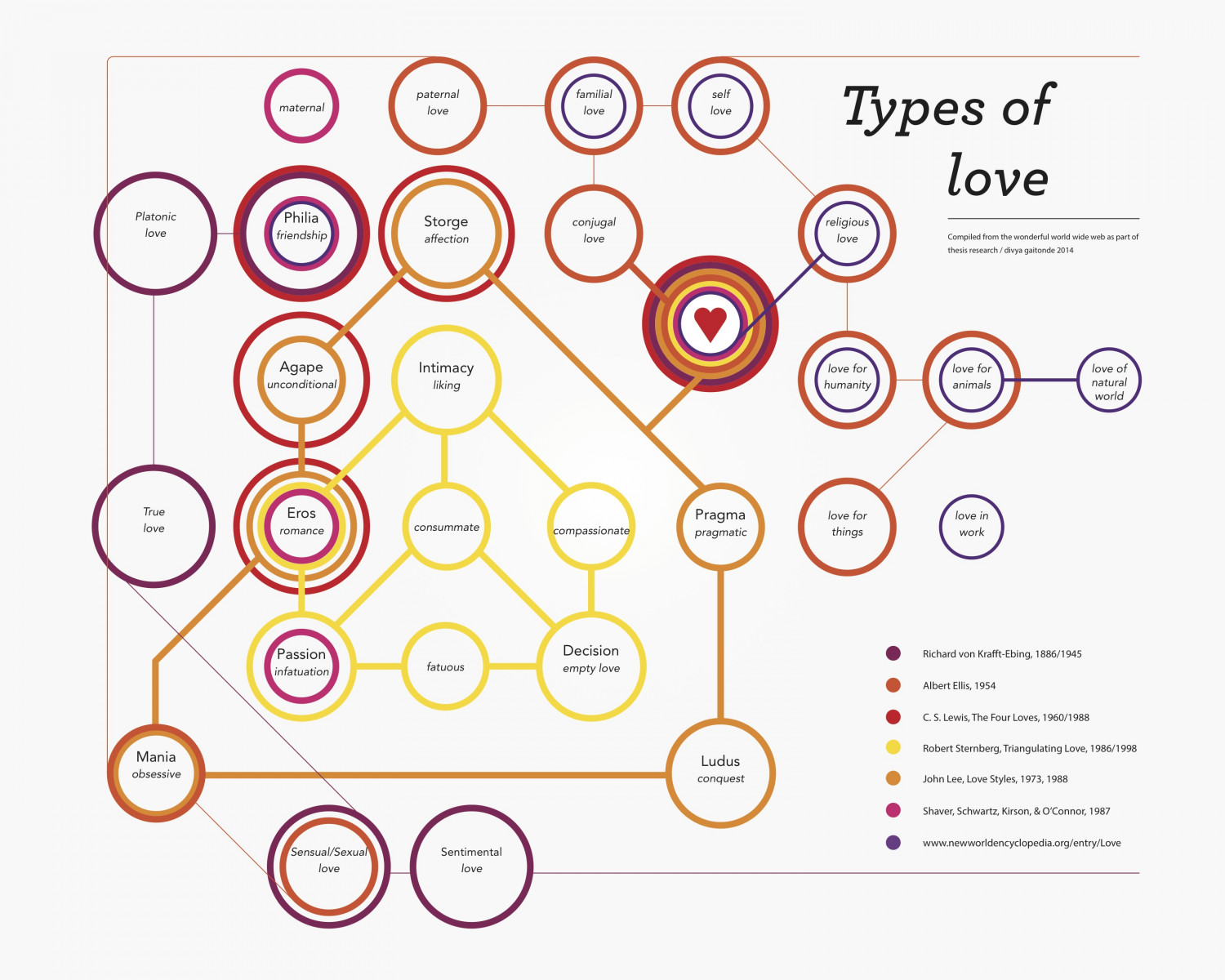 "different types of love in midsummer Nature of love in ""a midsummer night's dream  this essay aims to analyze all the aforementioned types of love in the play and how they are portrayed."