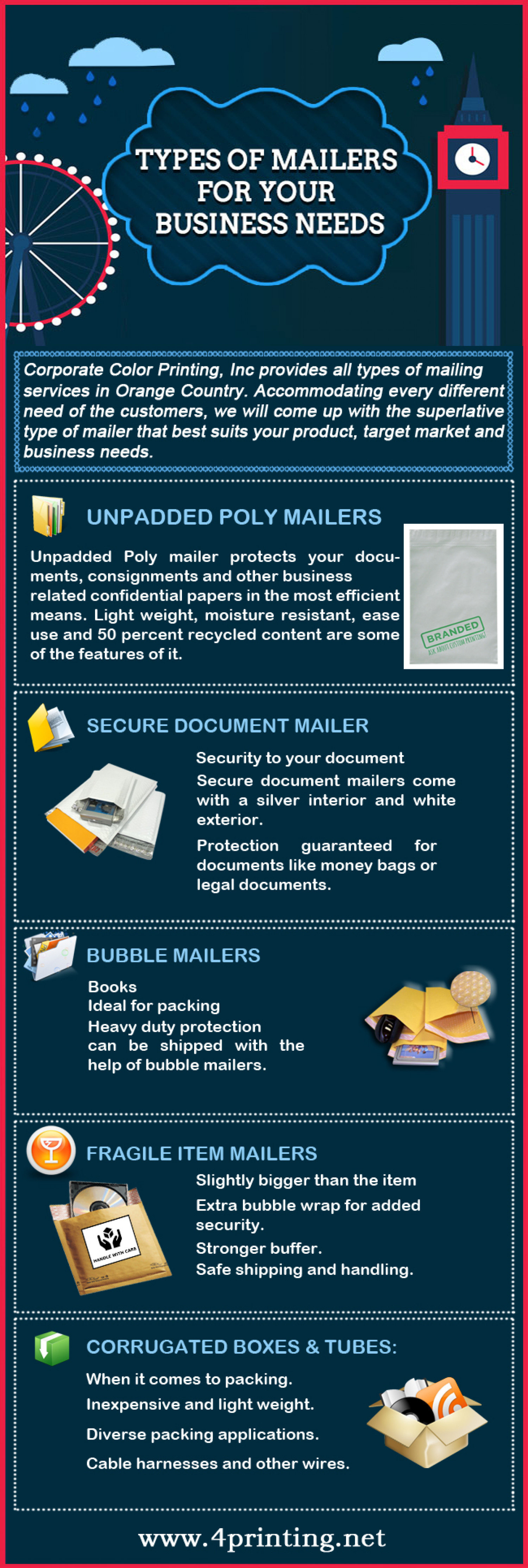 Types of Mailers for Your Business Needs Infographic