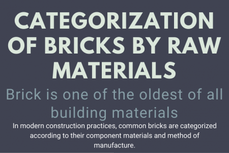 Types Of Material used in Bricks Infographic
