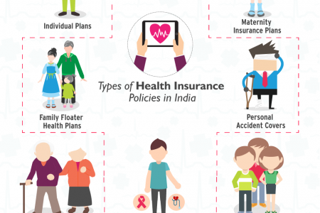 Types of Medical Insurance Plans in India Infographic