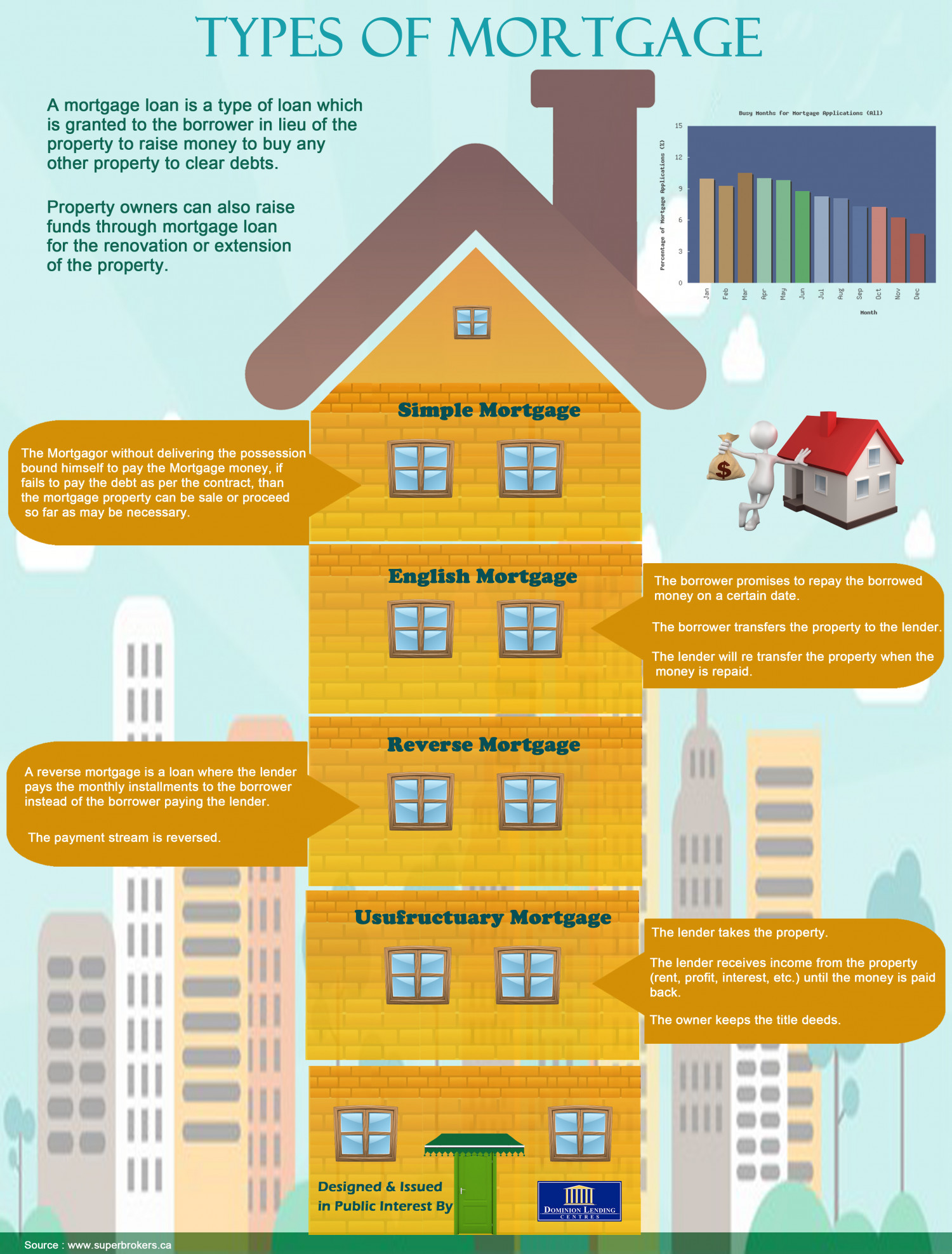Types Of Mortgage Infographic