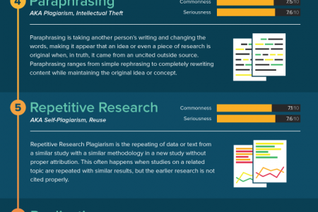Types of Plagiarism in Research Infographic