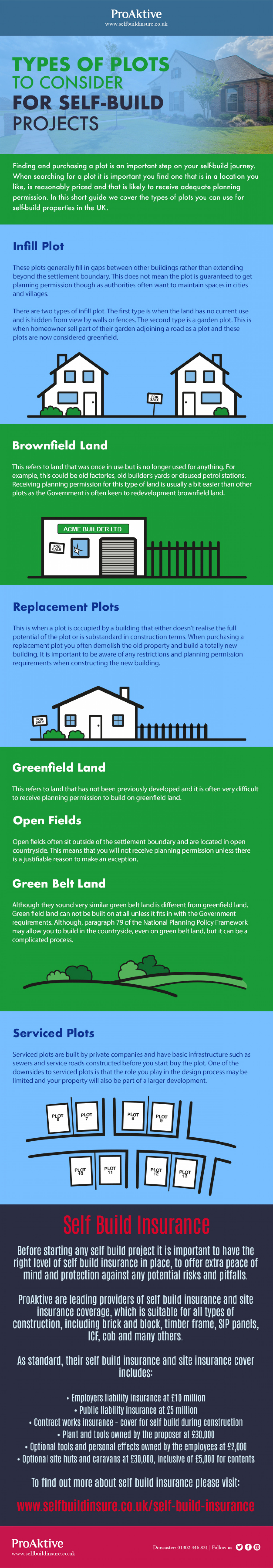 Types of Plots to Consider for Self Build Projects Infographic