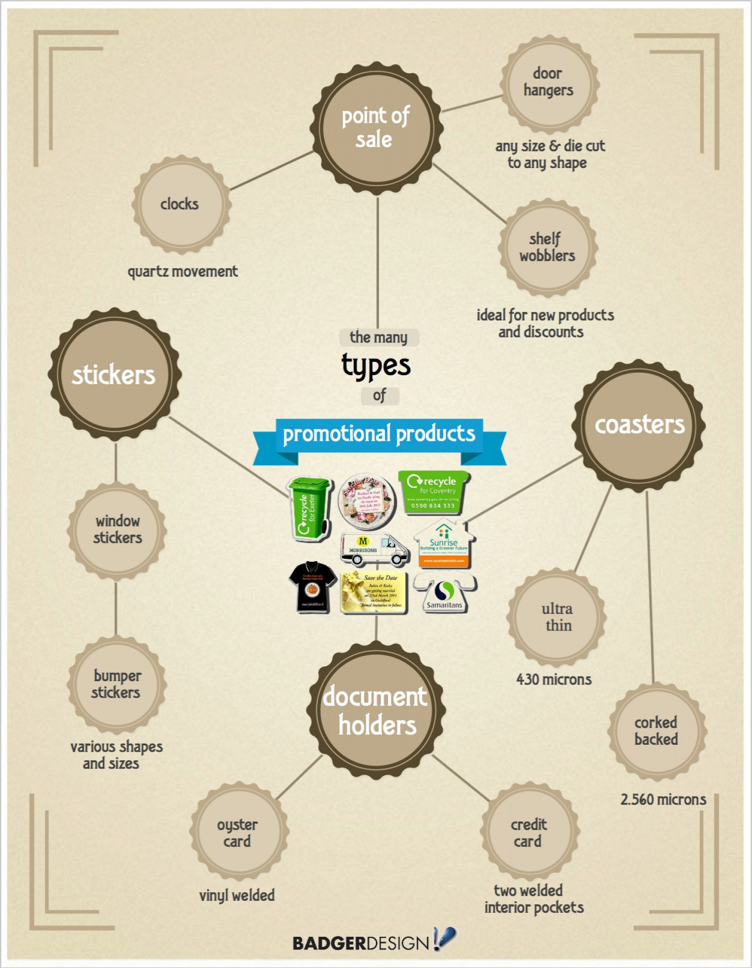 Types of Promotional Products Infographic