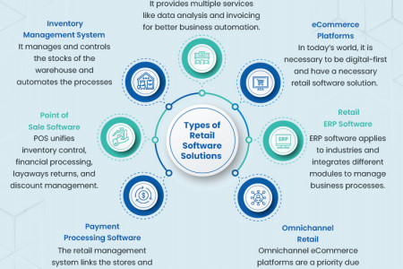 Types of Retail Software Solution Infographic