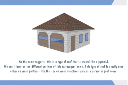Types of Roof Design For Your Home Infographic