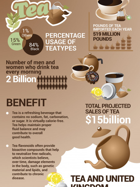 Types of tea in United Kingdom Infographic