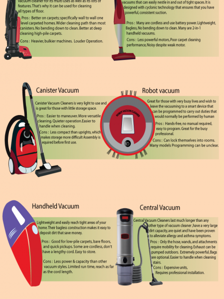 Types of Vacuum Cleaners Infographic