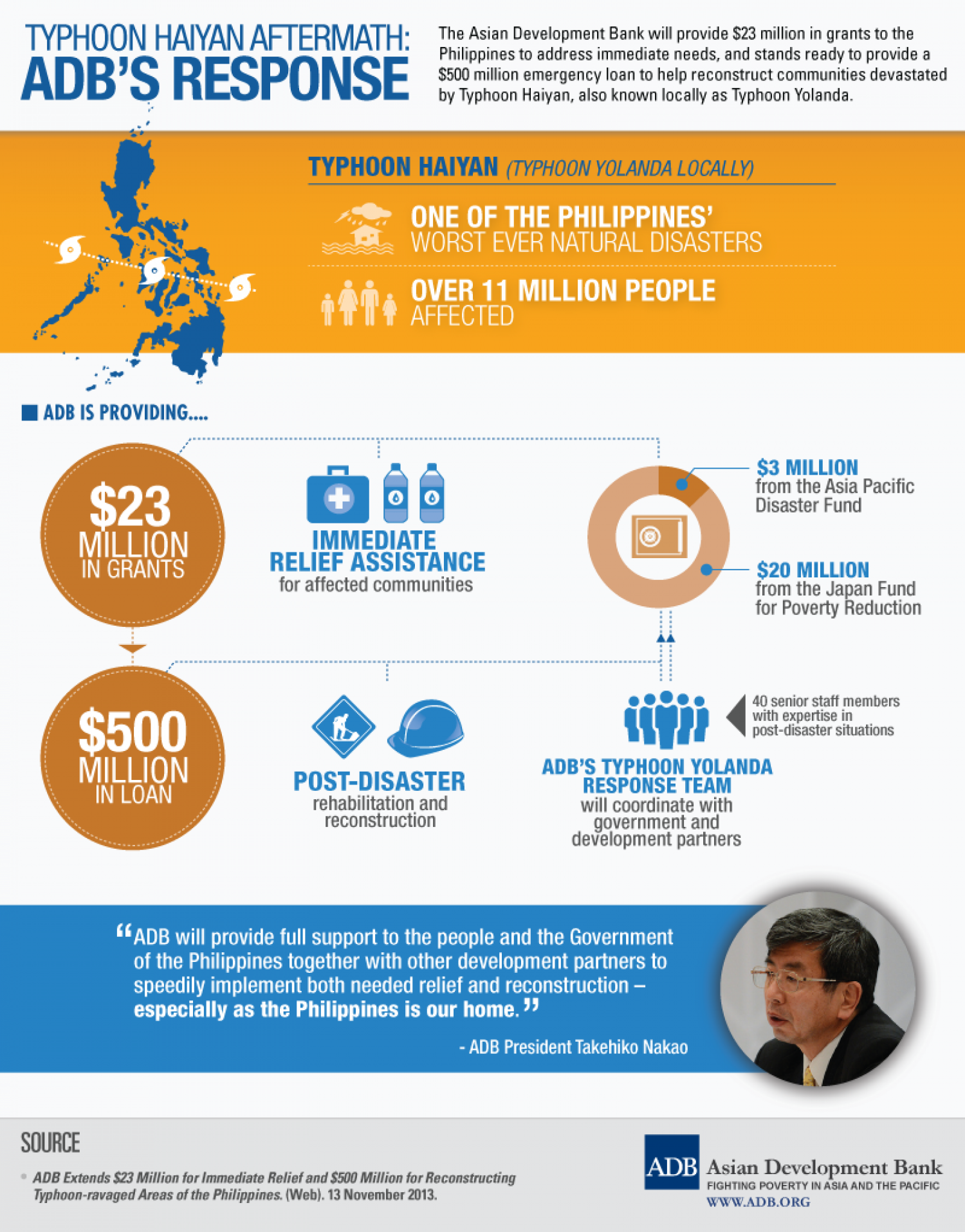 Typhoon Haiyan Aftermath: ADB's Response Infographic