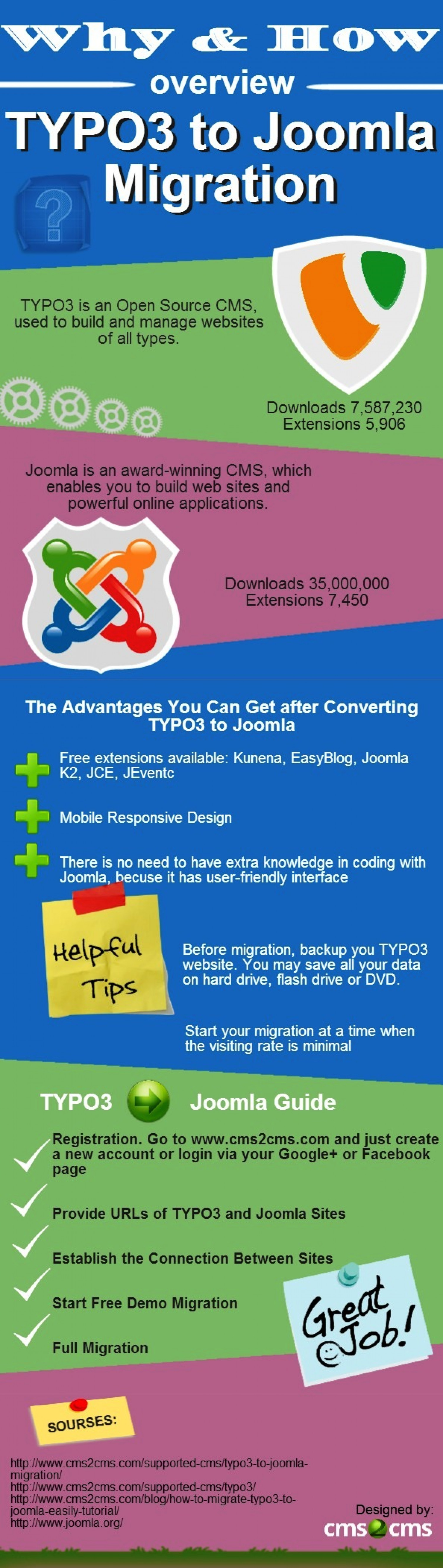 TYPO3 to Joomla Migration: It has Never been Easier Infographic