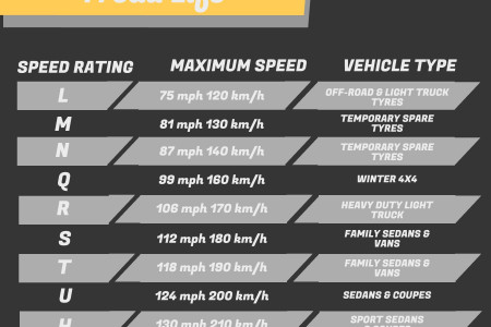 Tyre Speed Rating - What You Need To Know Infographic
