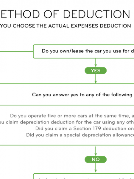 Uber Tax Deductions Eligibility Guide Infographic
