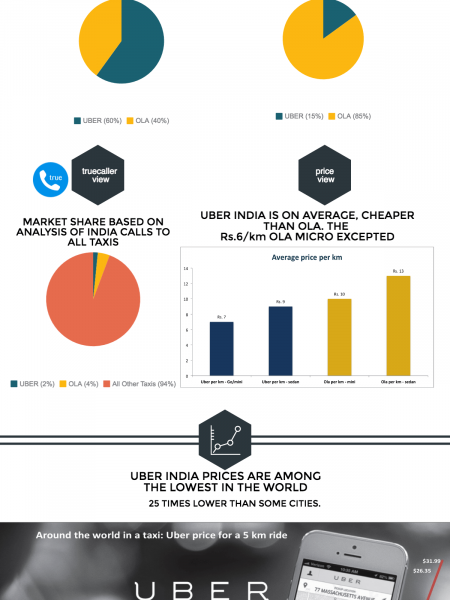 Uber versus Ola - the taxi war in India infographic Infographic