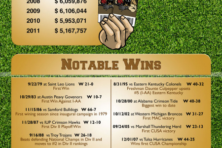 UCF Football Infographic Infographic